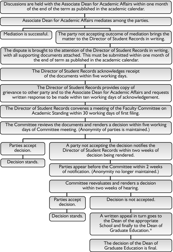 Flowchart of the EWP grievance and hearing procedure